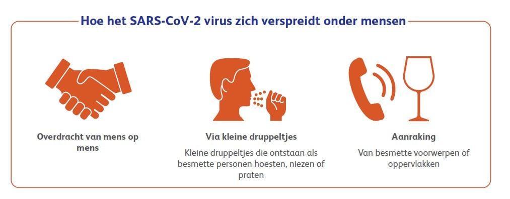 Hoe het SARS Virus zich verspreid.